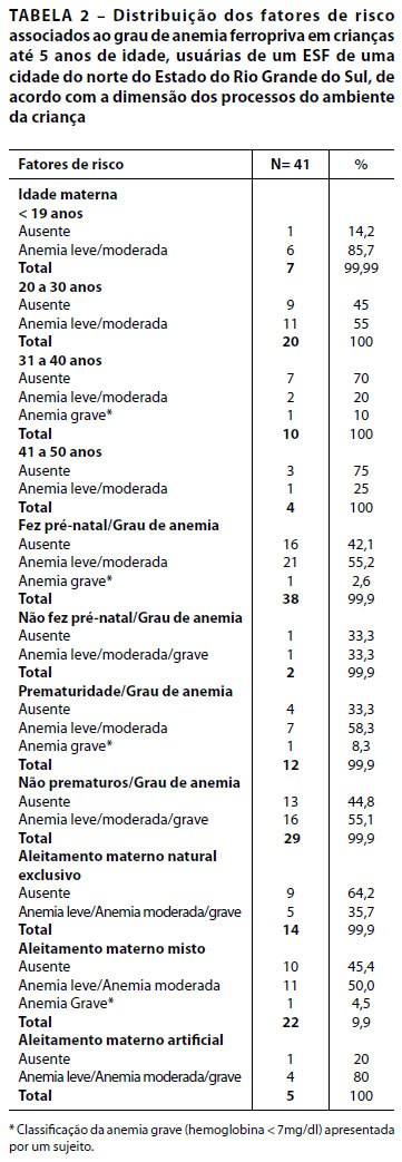 anemie 2 ani
